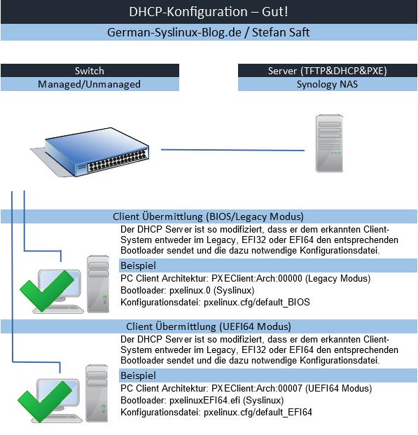 DHCP Konfiguration Optimal