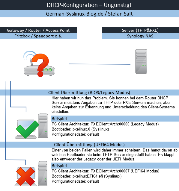 DHCP Konfiguration Suboptimal