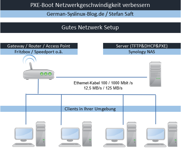 PXE-Boot Beispiel für ein gutes Netzwerklayout.