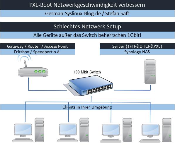 PXE-Boot Beispiel für ein schlechtes Netzwerklayout.