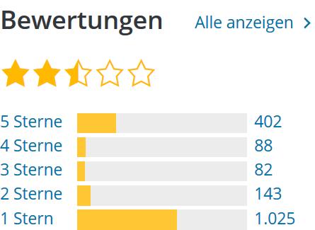 Gutenberg Bewertungen vom 08 Dezember 2018.